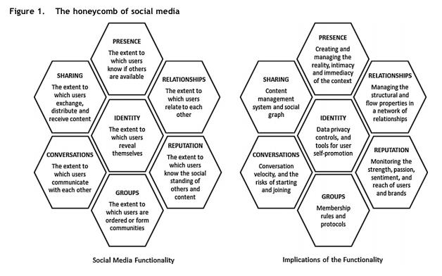 Social Media Get Serious