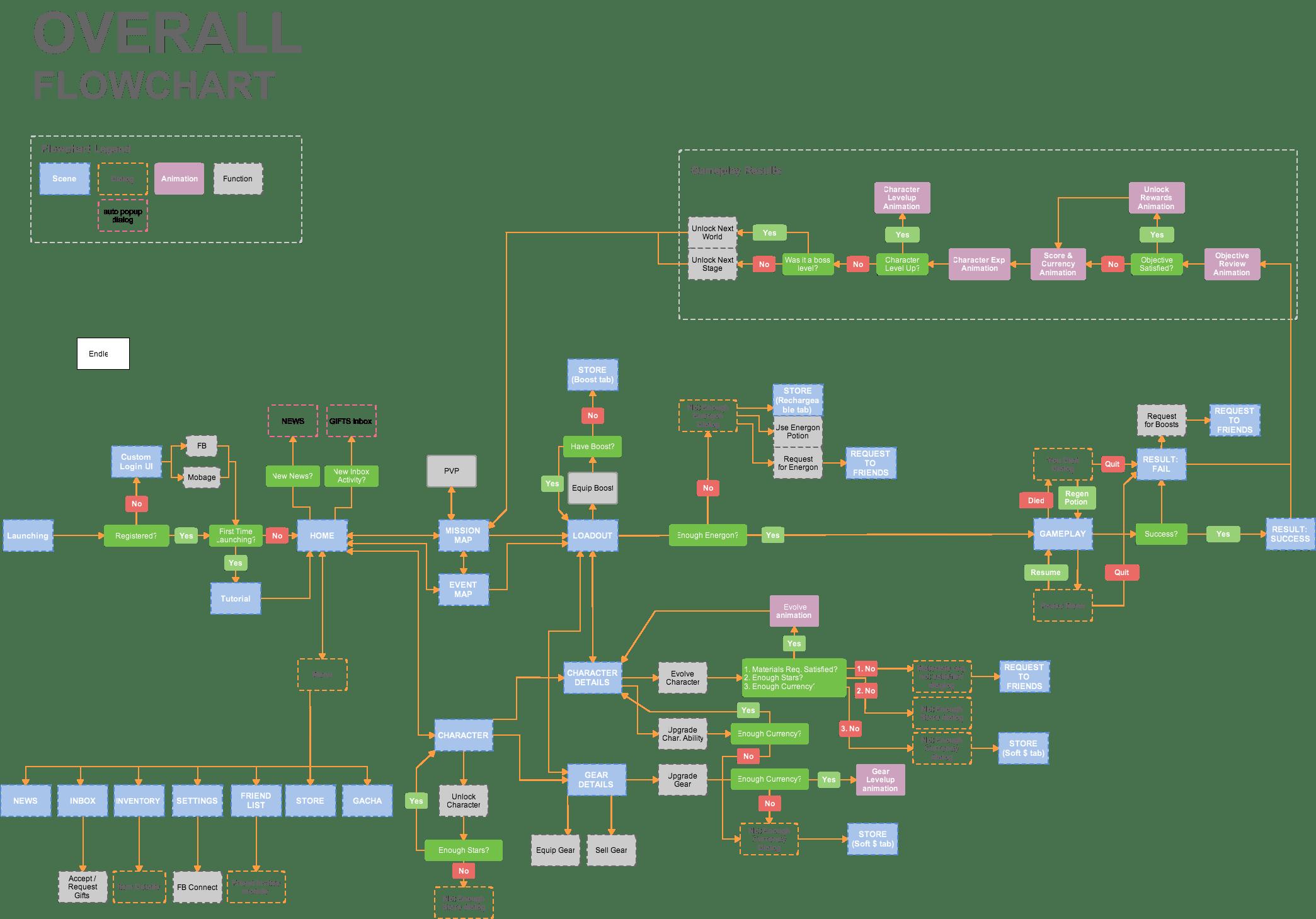 TF4 Flow Chart
